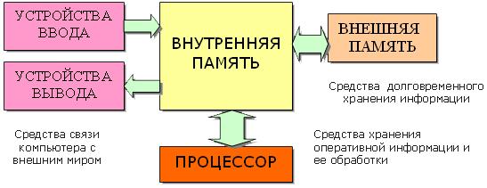 Информация и единицы ее измерения.  Схема устройства персонального компьютера.  Аппаратная конфигурация и программное...