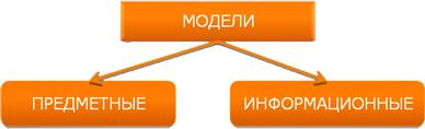 модели - предметные и информационные