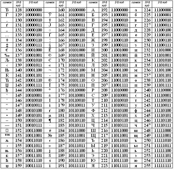 Таблица расширенного кода