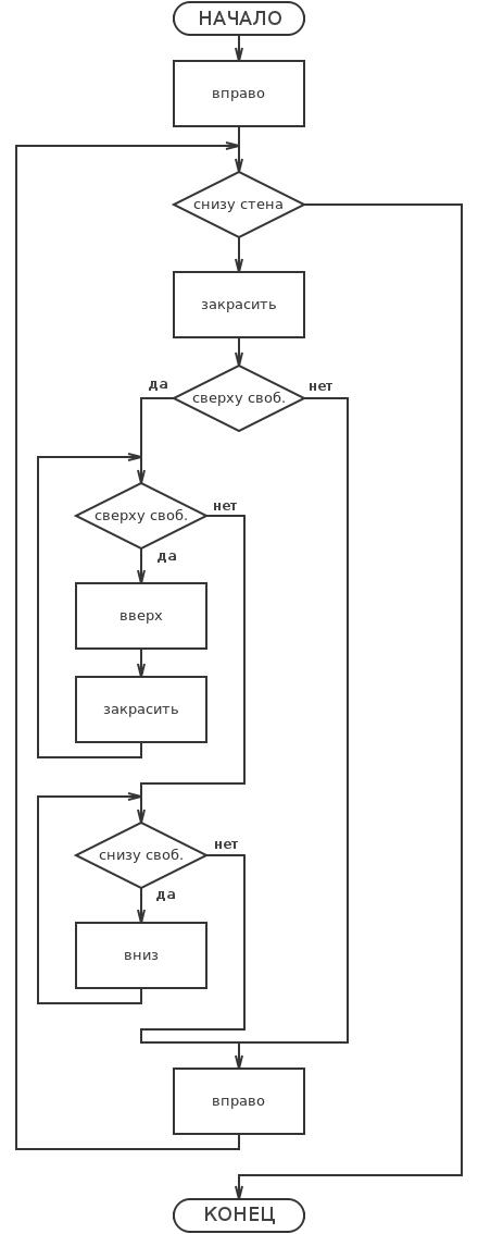 Блок-схема данного алгоритма