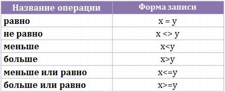 операции сравнения чисел