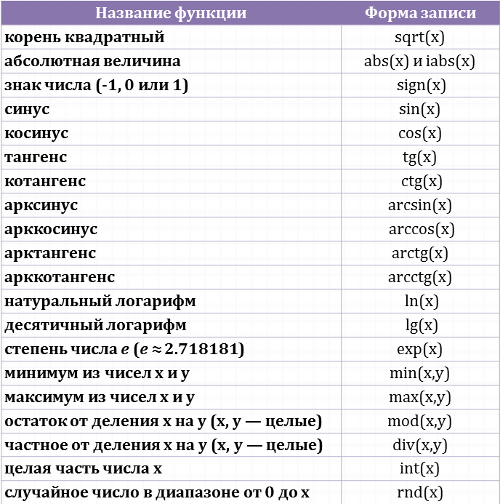 стандартные функции кумира для работы с числами