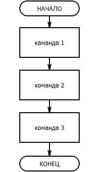 блок-схема линейный алгоритм