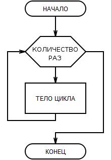 блок-схема цикл N раз
