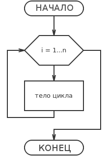 Блок-схема цикл для